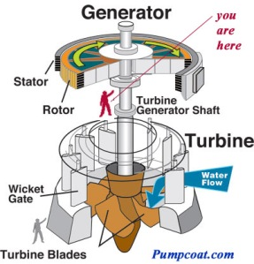 hydroturbine-with person